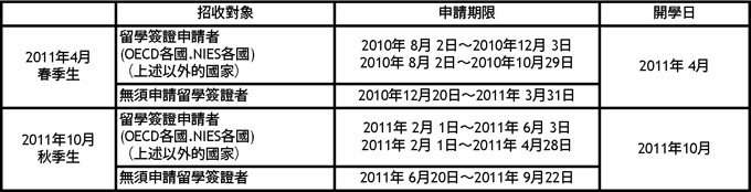日本遊學、日本留學、日本打工度假代辦、日本遊學代辦、日本留學代辦